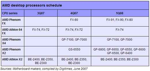 The most anticipated AMD desktop processor, Phenom, is on track to start shipping in November 2007. As reported by DigiTimes there will be 4 CPUs Phenom (one of them is the FX-80) in 2007 and 11 more CPUs in Q1 2008 (see table). The company will begin the test production […]