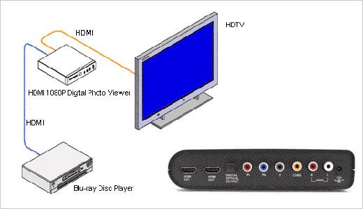 hdmi digital photo viewer