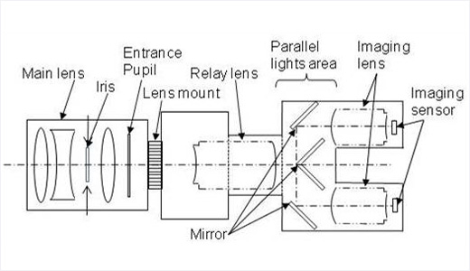 Sony To Demonstrate HFR Single Lens 3D Camera
